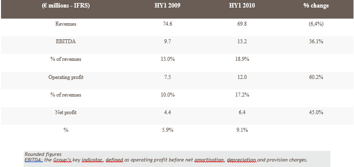 2010 half-year results: strong growth in profitability and earnings